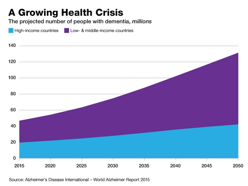 A growing health crisis: The projected number of people with dementia from 2015 to 2050, millions