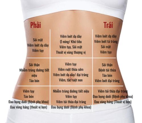 Các cách chẩn đoán đau bụng dưới bên phải hiện nay - Ảnh 6
